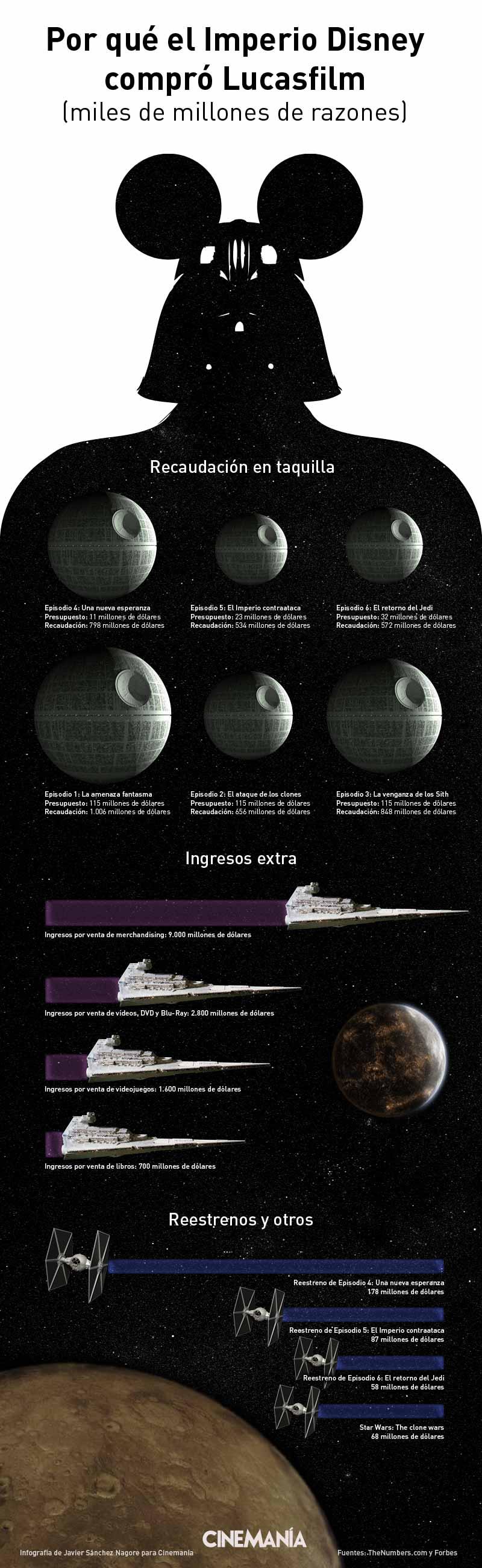 Infografía de Disney y Lucasfilm (Star wars) para Cinemanía